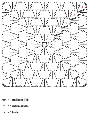 Le schéma